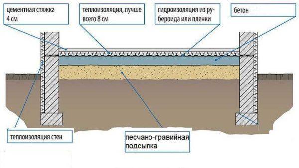 Схема пола по грунту