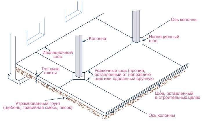 Компенсационные швы