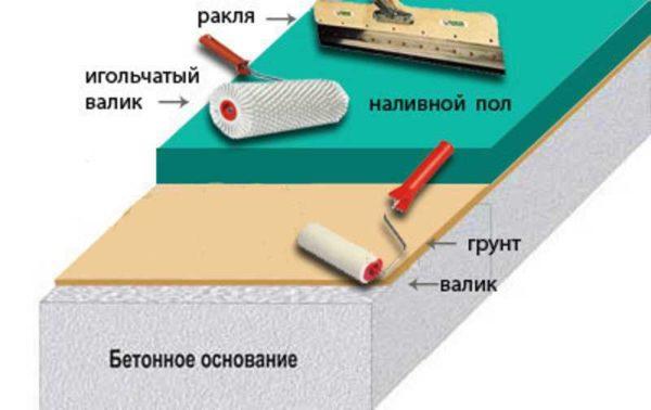 Схема заливки наливного чернового пола