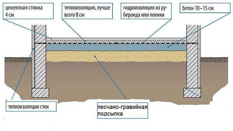 Химстойкая полы гидроизоляция гидроизоляция кровли север