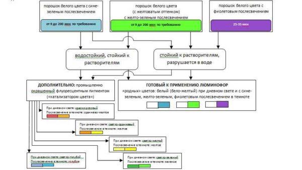 Классификация люминофоров