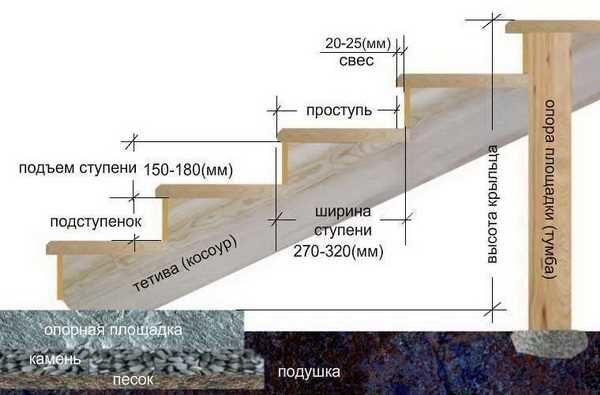 Оптимальные размеры элементов крыльца