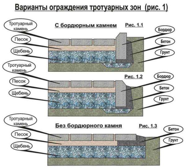 Способы примыкания тротуарной плитки к грунту и стяжкам