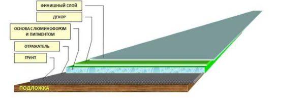 Технология нанесения люминофора