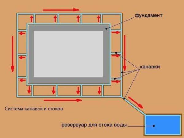 Схема уклонов для водоотведения