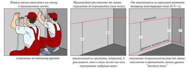 Как выставить маяки на полу