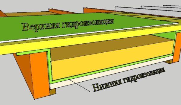 Верхняя и нижняя гидроизоляция