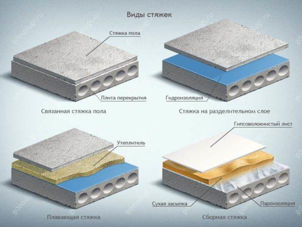 Классификация стяжки по связке с основанием
