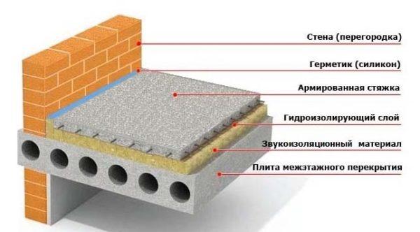 Конструкция стяжки по плите перекрытия