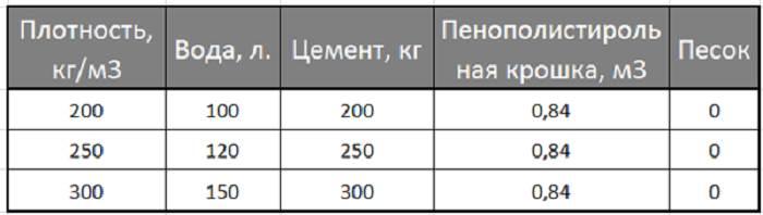 Пропорции полистиролбетона - таблица