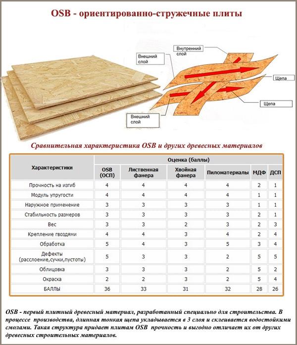 Сравнение ОСБ с другими листовыми материалами