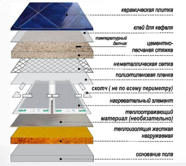 Схема инфракрасного теплый пол под плитку
