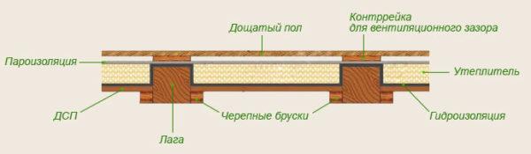 Электрический теплый пол на деревянный пол - безопасный монтаж