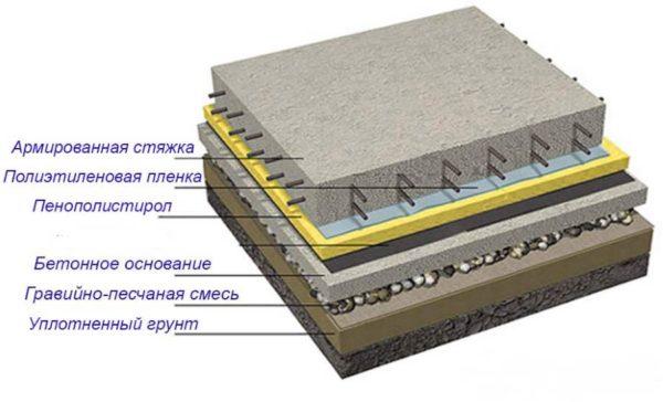 Схема пола по грунту для бани