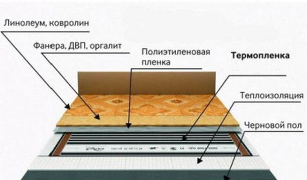 Схема инфракрасного теплого пола под линолеумом