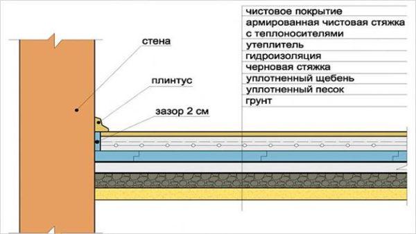 Теплоизоляция пола по грунту - схема