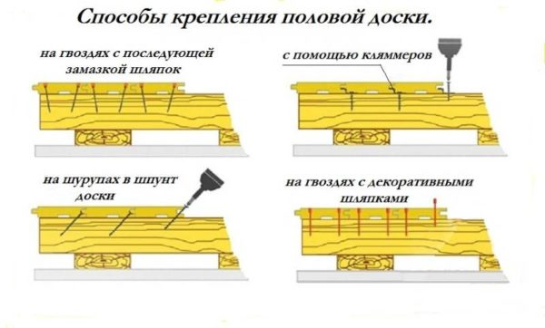 Варианты фиксации шпунта к лагам