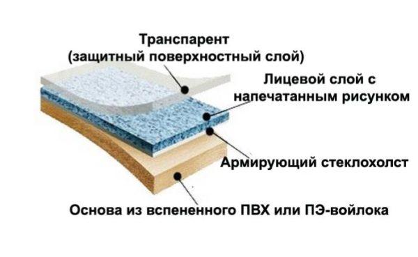 ПВХ-линолеум в разрезе