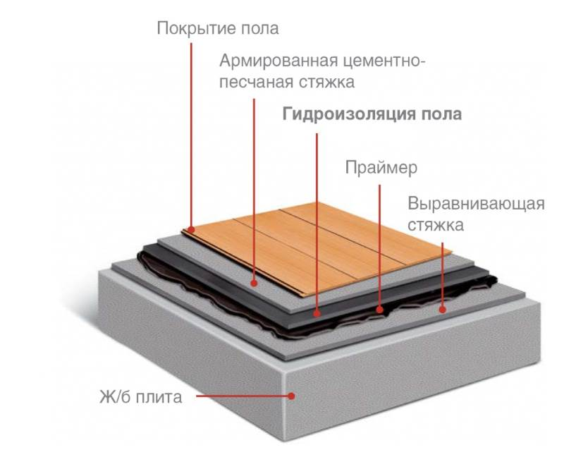 Герметизация швов между плиткой и ванной