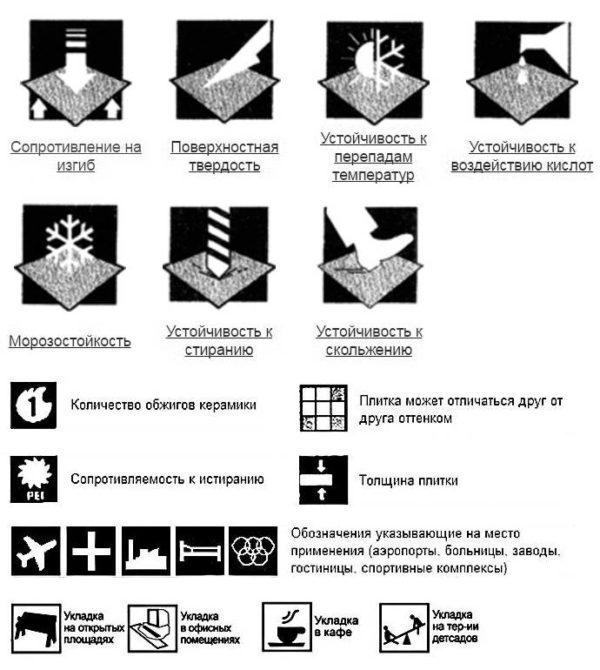 Пиктограммы для плитки