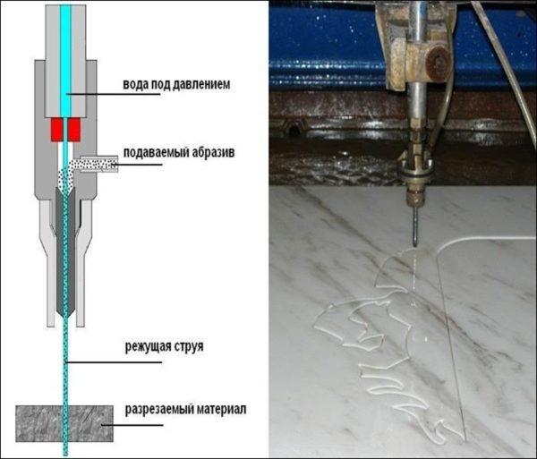 Гидроабразивный станок