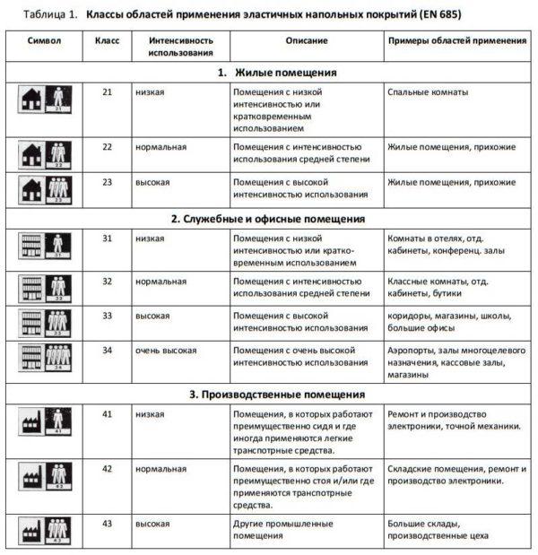 Классы износостойкости линолеума - таблица