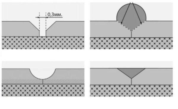 Формирование канавки для сварки линолеума шнуром