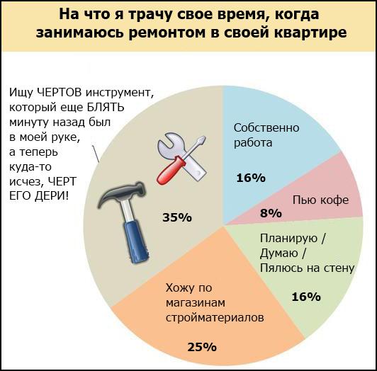 Диаграмма временных затрат на ремонт