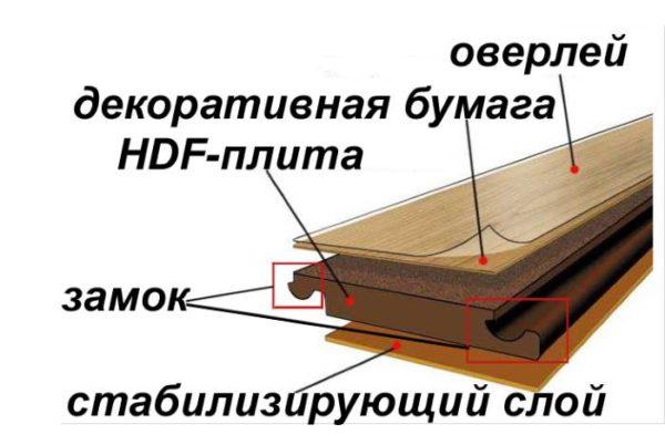 Структурная схема ламината