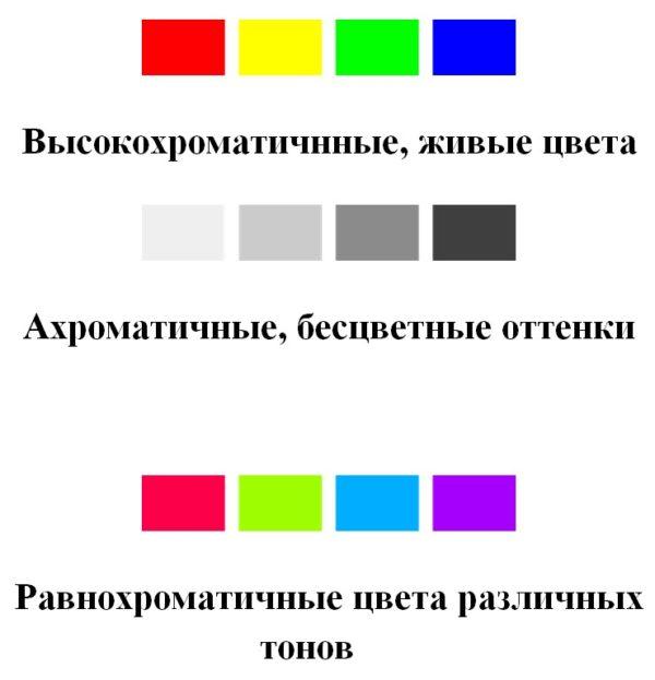 Хроматичность