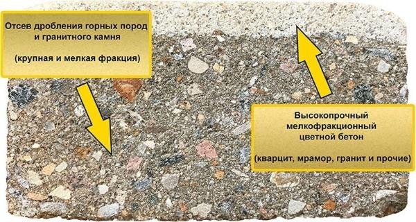 Структура бетона тротуарной плитки