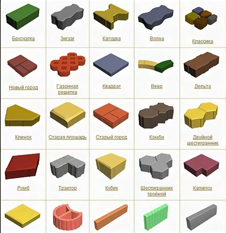 Разновидности тротуарной плитки по форме и размерам