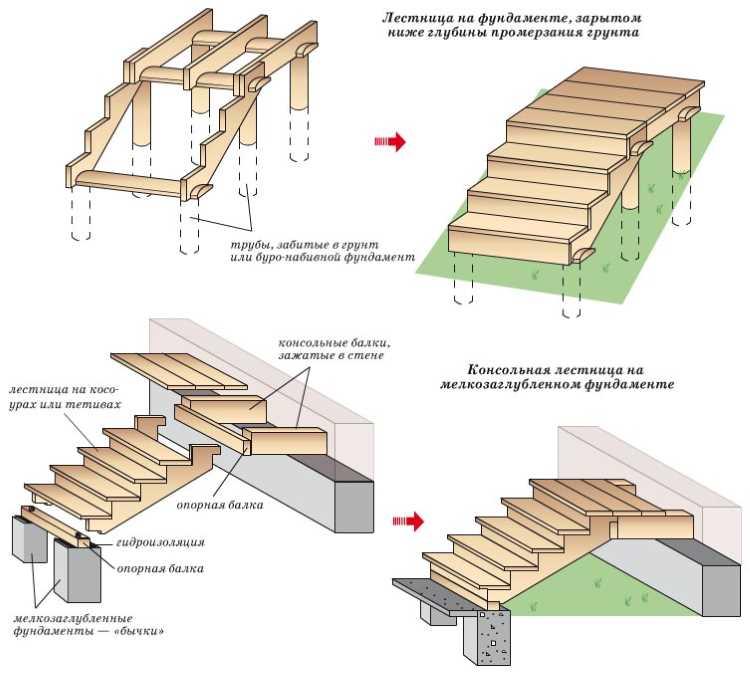 Фундамент для лестницы