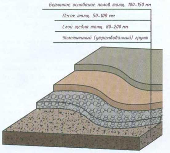 полы по грунту с керамзитобетоном