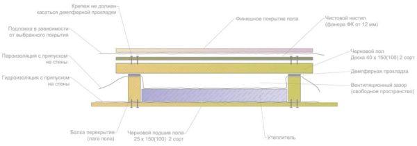 Шумоизолированное деревянное перекрытие - схема