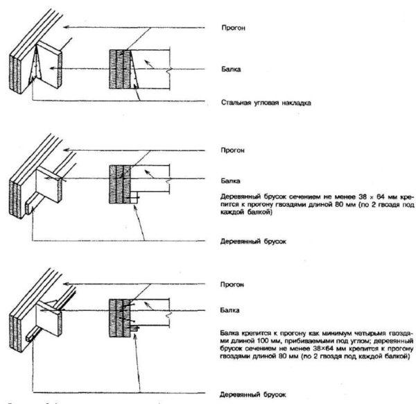 Способы опирания балок