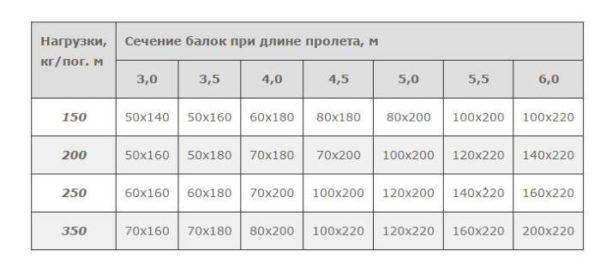 Зависимость сечения балки от нагрузок - таблица