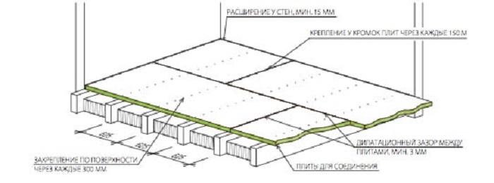 Схема крепления OSB