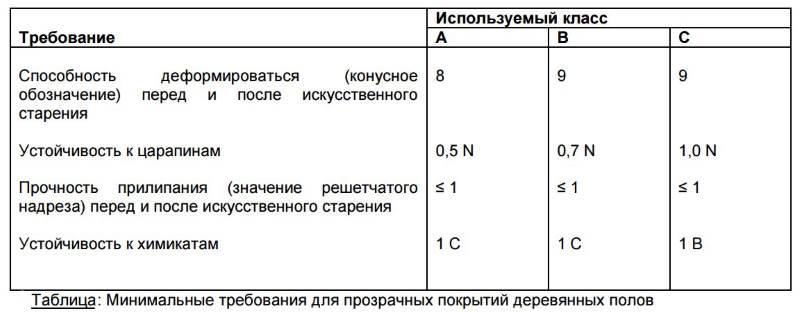 Таблица минимальных требований к лаку
