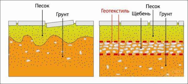Назначение геотекстиля при мощении тротуарной плиткой