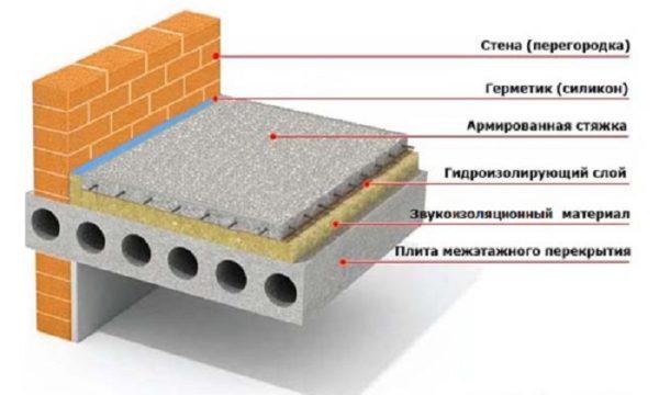 Схема стяжки пола по плитам перекрытия