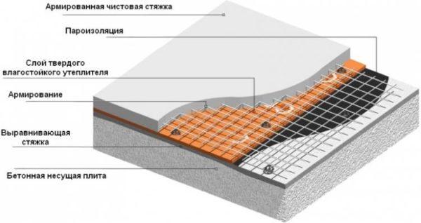 Теплоизоляция стяжки по плите перекрытия