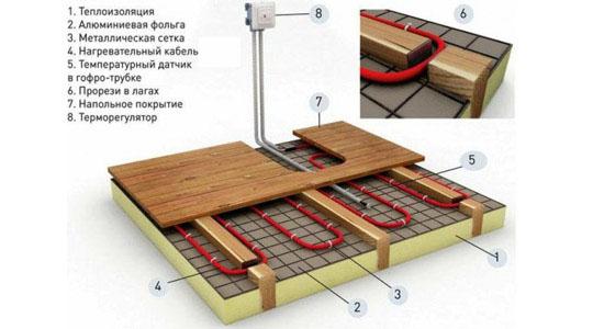 Теплый электрический пол