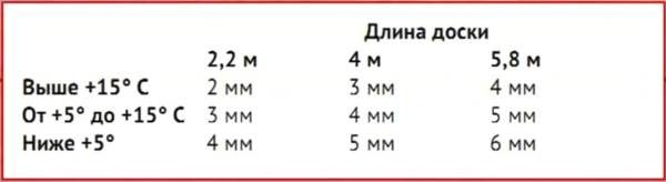Рекомендуемые зазоры между досками ДПК