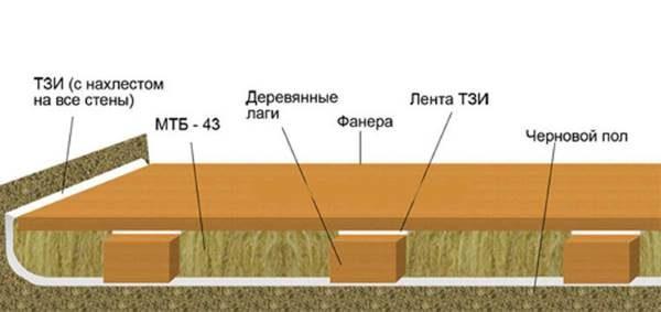 Звукоизоляция деревянного пола