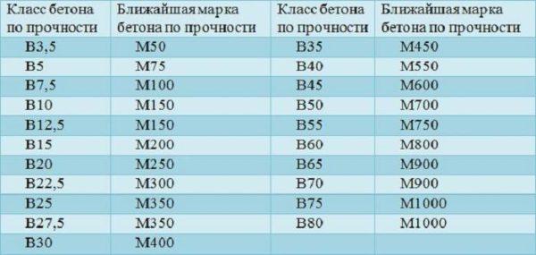 Соотношение класса и марки бетона - таблица