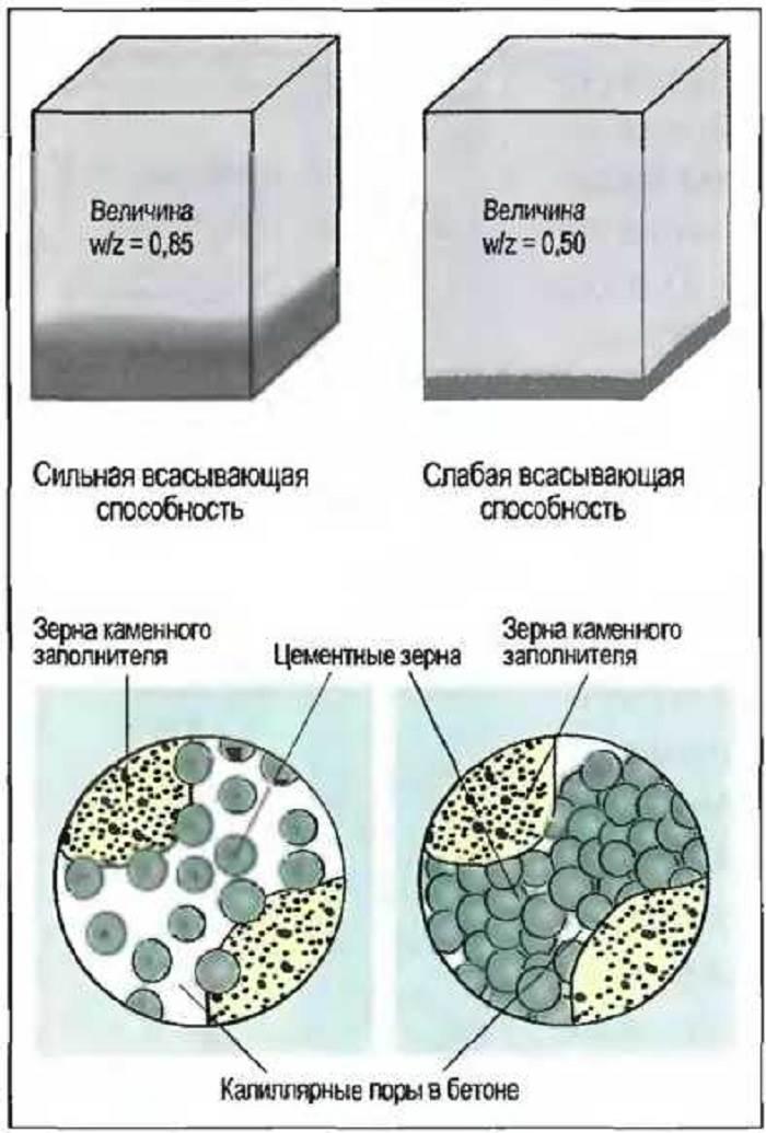 Водоцементное отношение для цементного раствора химия строительный раствор