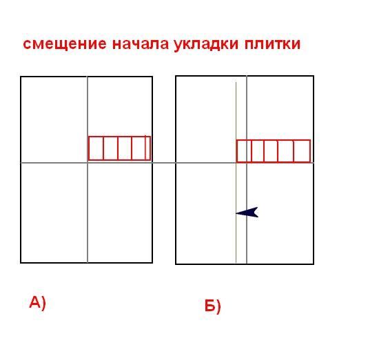 Схема смещения раскладки плитки