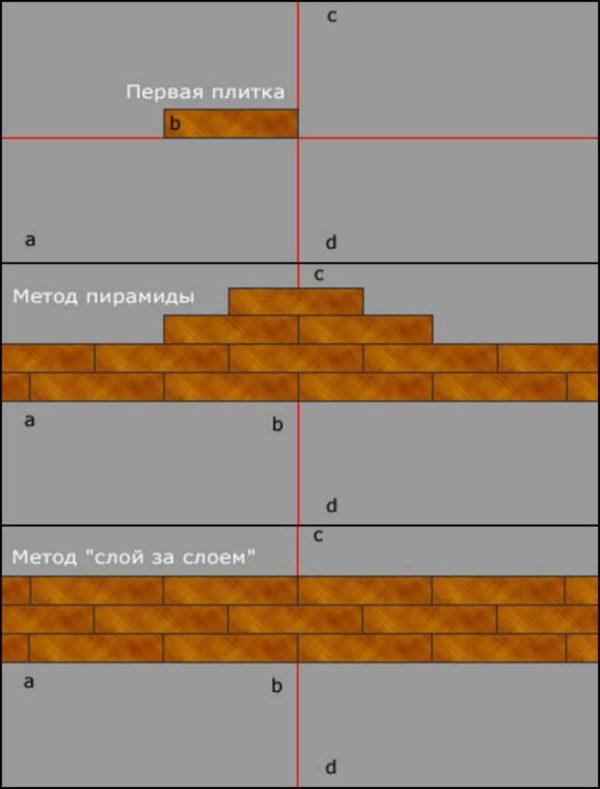 Схема укладки плитки со смещением