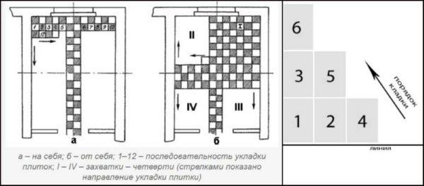 Угловая схема укладки плитки